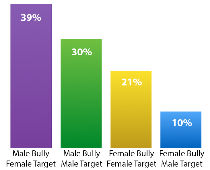 Gender and bullying